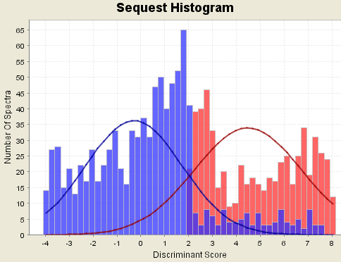 Histogram_with_non-fitting_curves.png